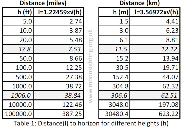 DistanceToHorizonTable1