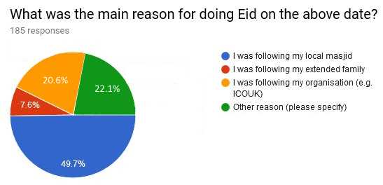 03 1What was the main reason for doing Eid on the above date