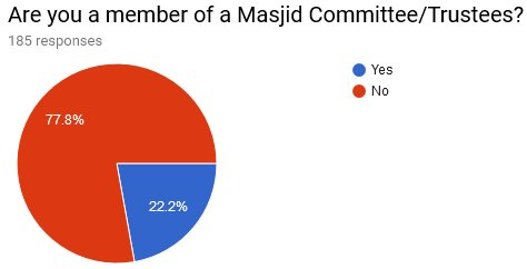 06 Are you a member of a Masjid Committee Trustees