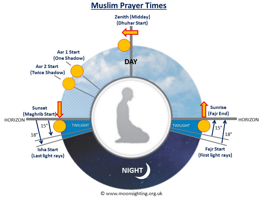 prayer-times diagram3